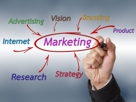 Mind-mapping marketing strategies